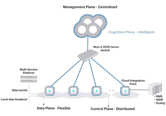 Mojo Cloud Architecture
